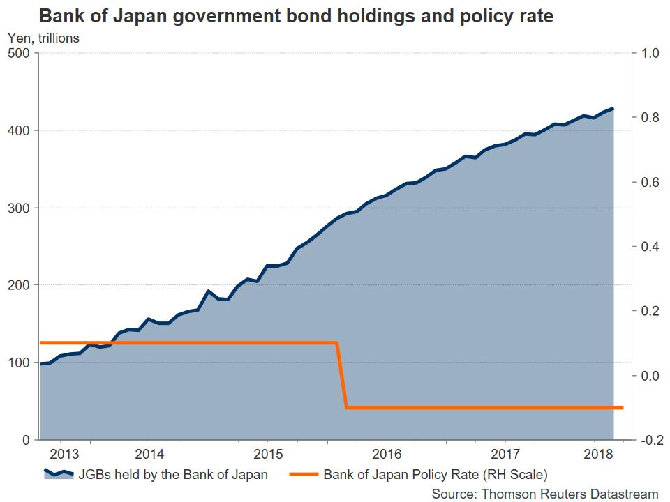 Japan BoJ Japanese Government Bonds | EconAlerts