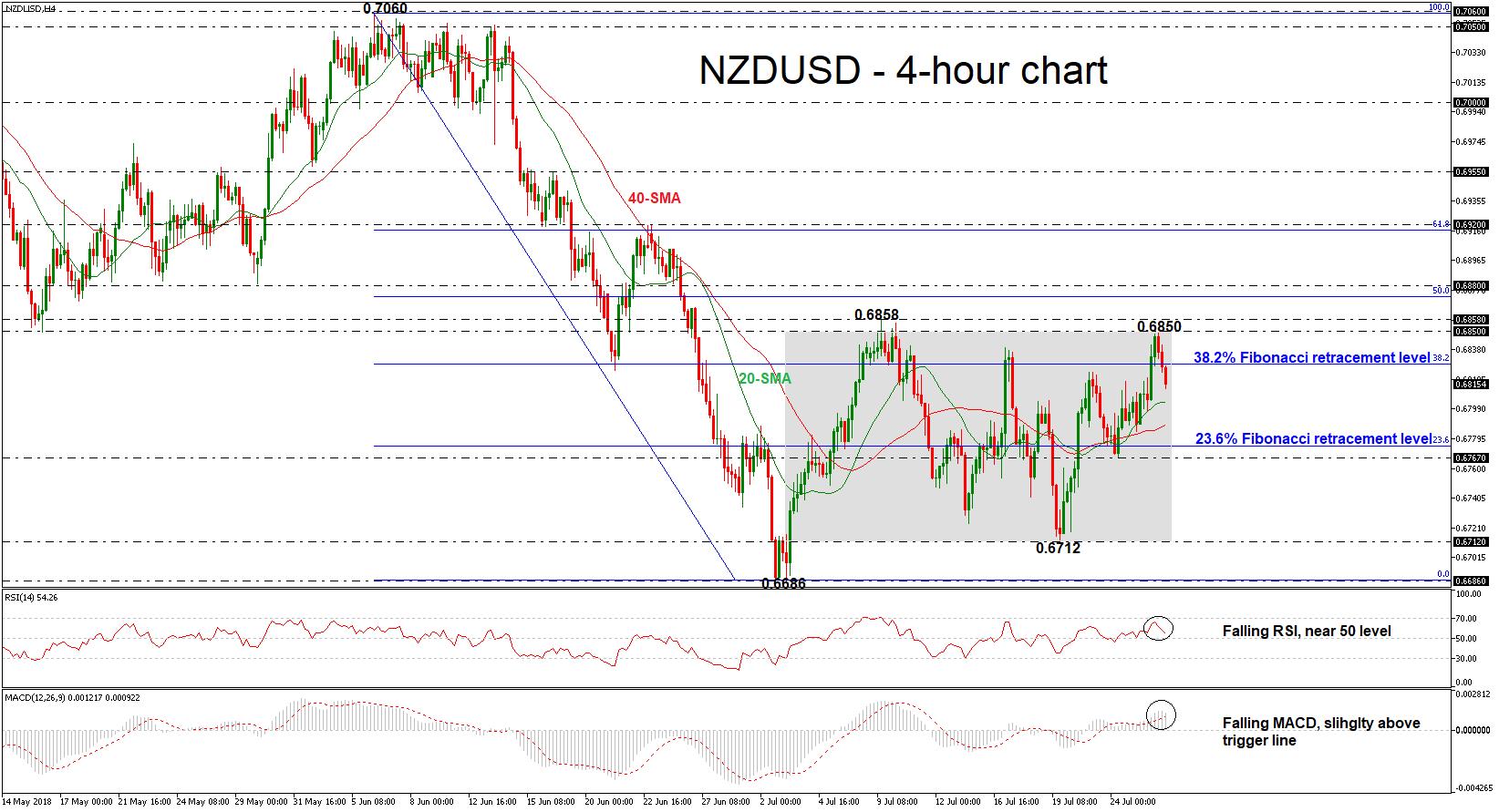NZD/USD 26/07/18   EconAlerts