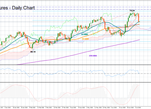 OIL-AUG18 12July | EconAlerts