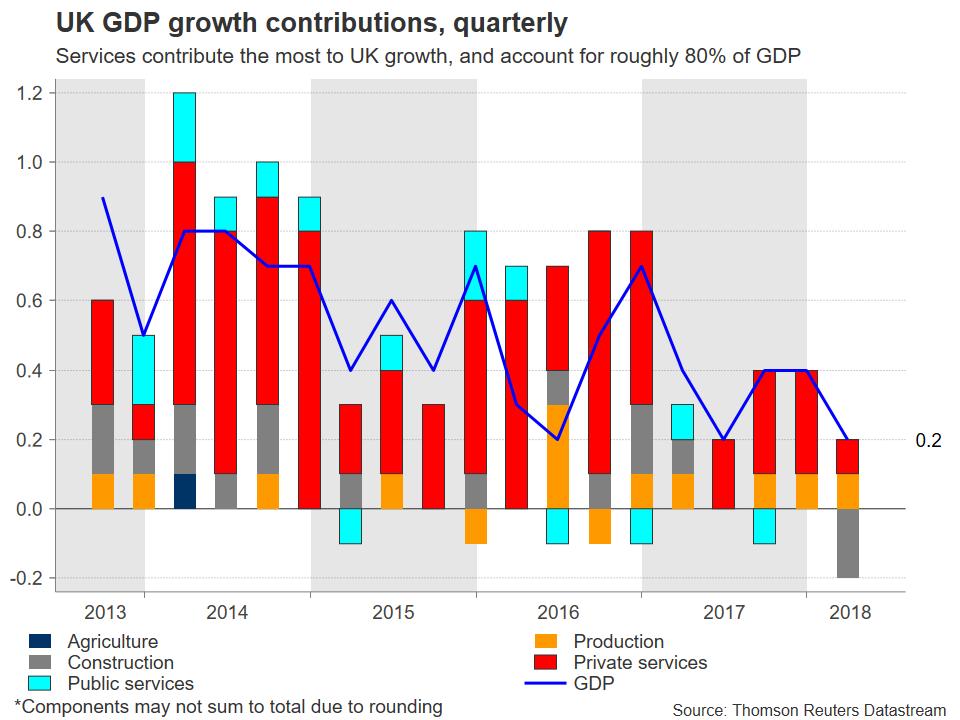 UK GDP contributions | EconAlerts