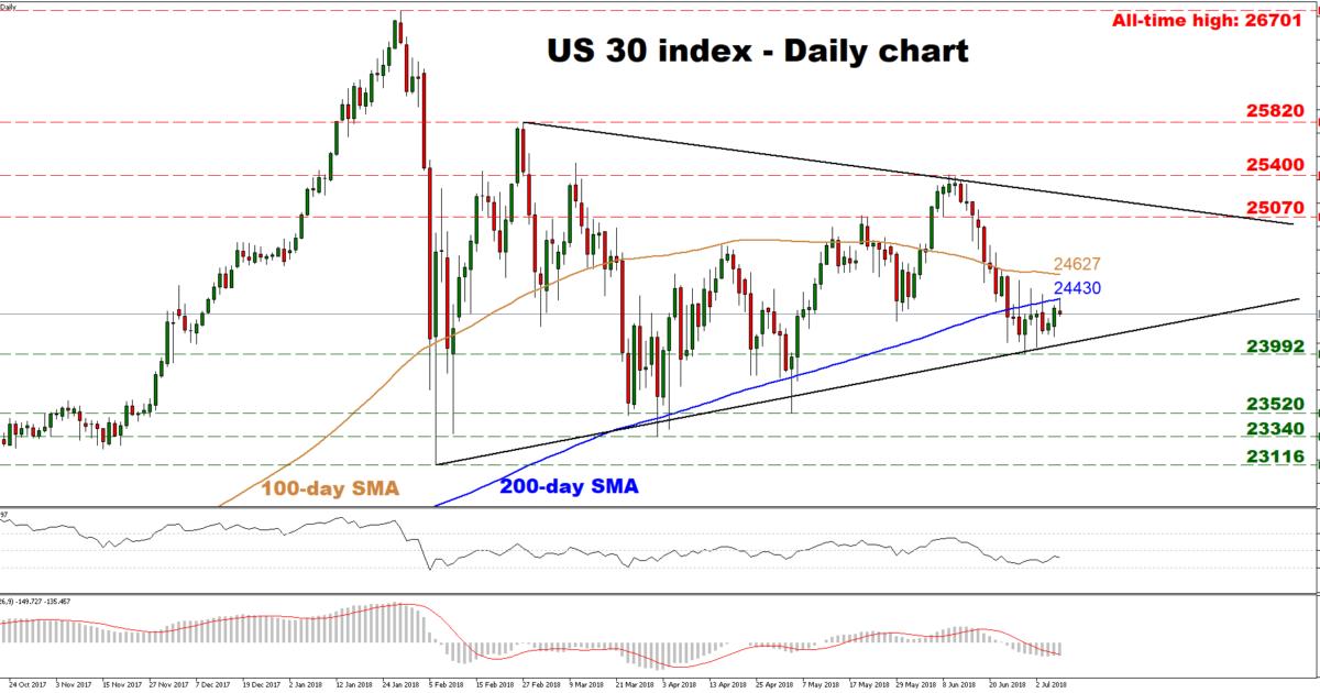 Dow Jones 30 | EconAlerts