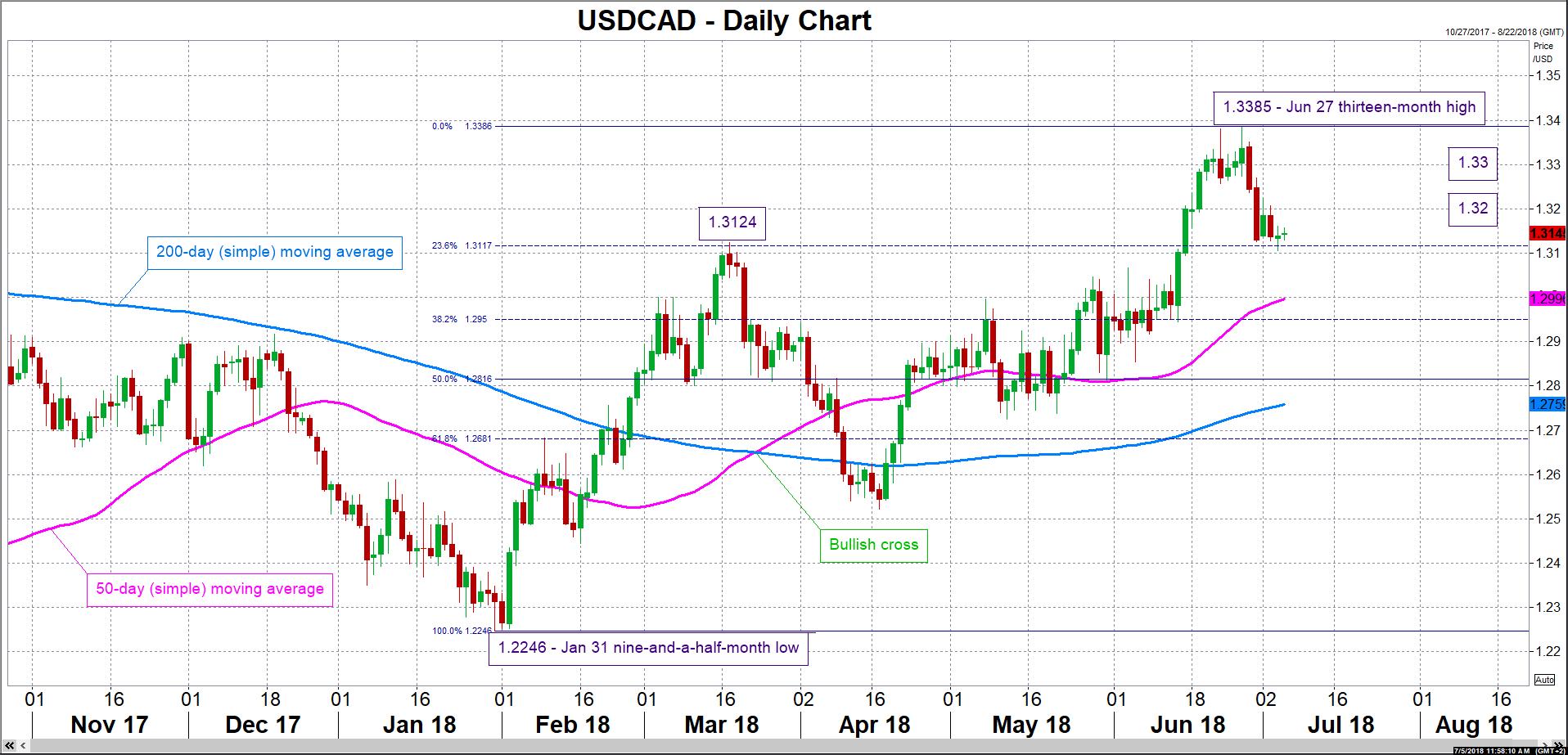 USD/CAD 05/07/18 | EconAlerts