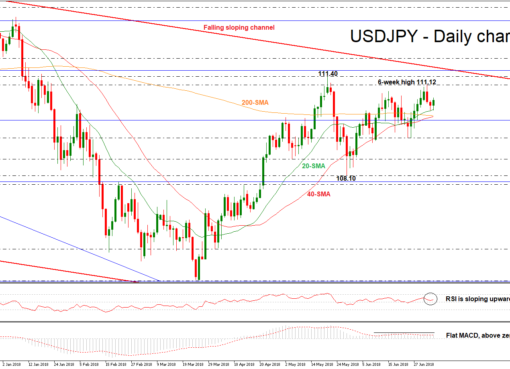 USD/JPY 05JUL | EconAlerts