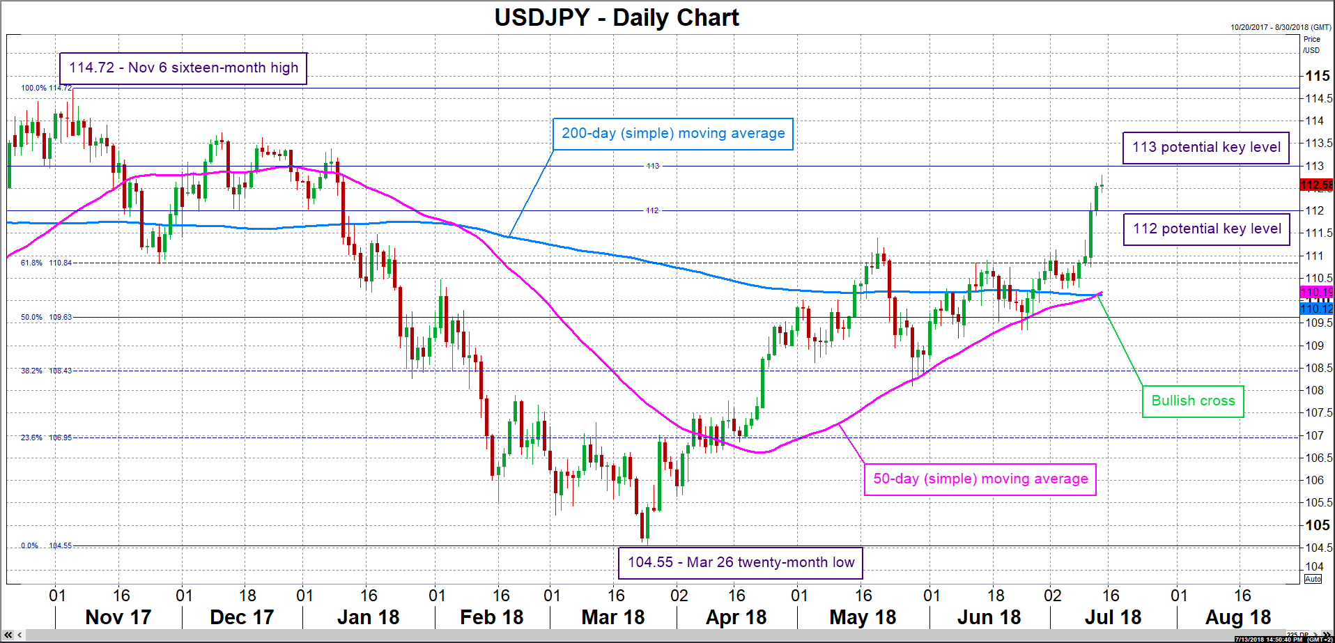 USD/JPY 13/07/18 | EconAlerts