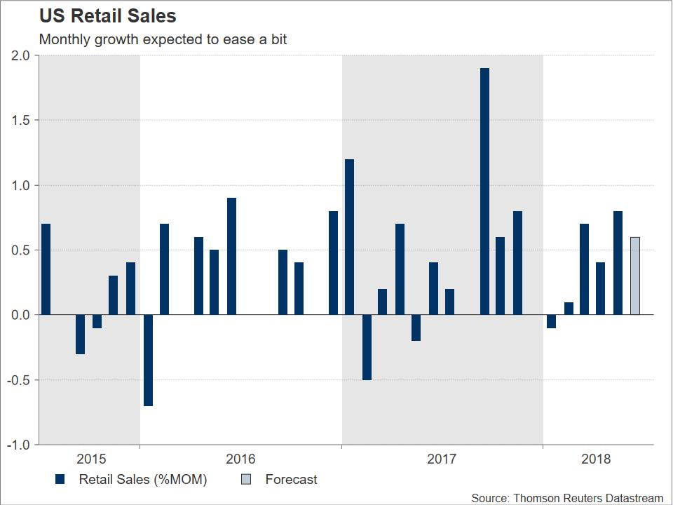 US Retail Sales | EconAlerts