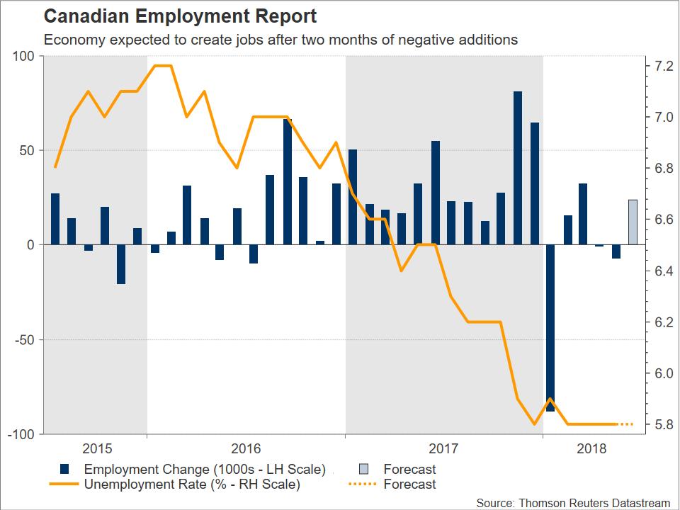 Canadian Data | EconAlerts