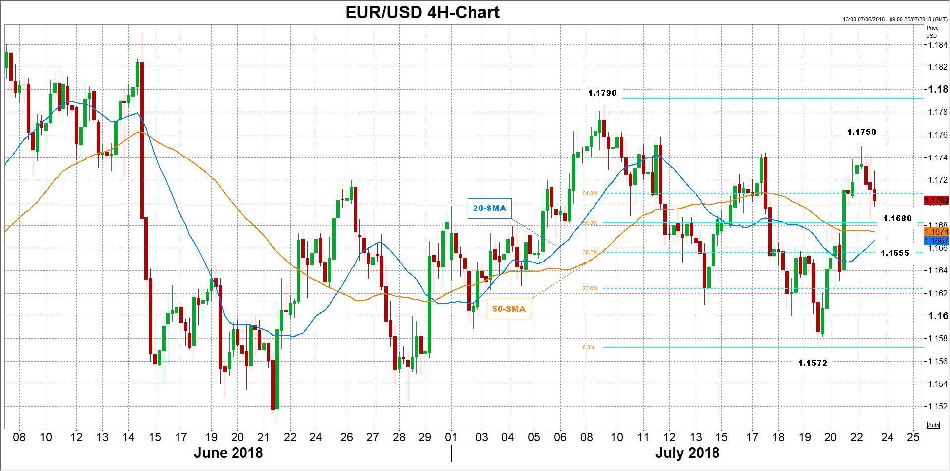 eur/usd 23/07/18   EconAlerts