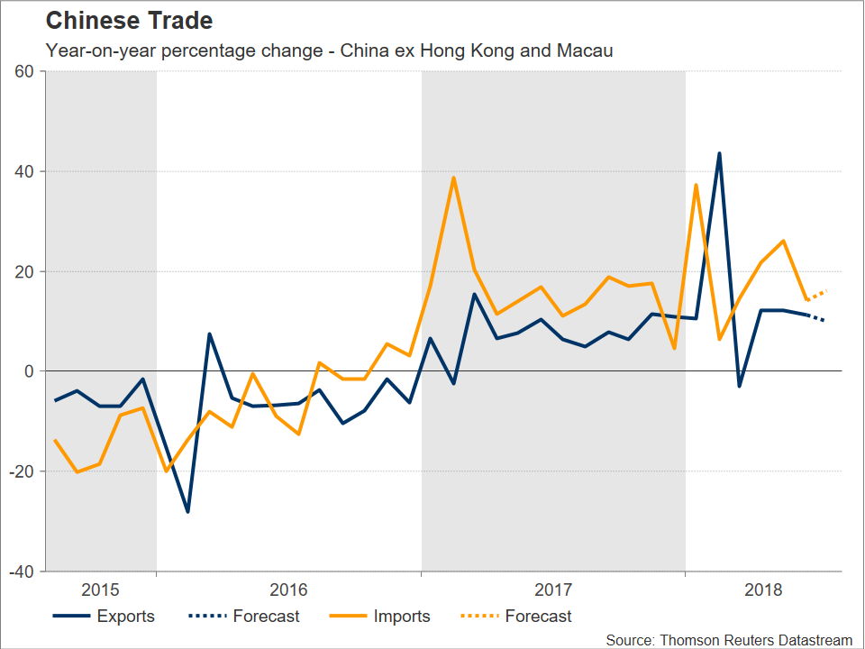 Chinese Trade | EconAlerts