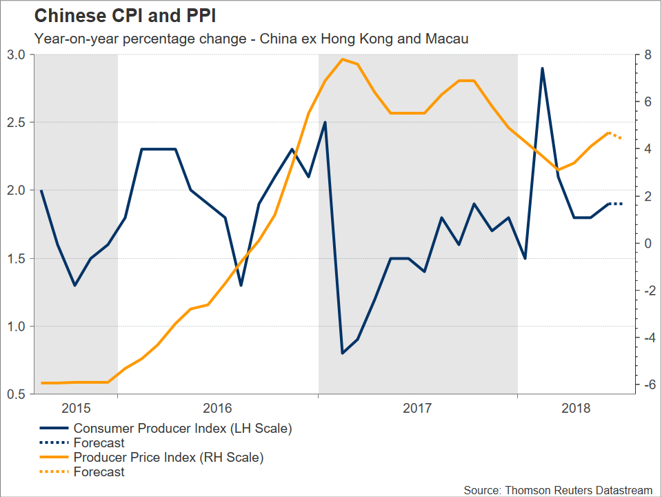 Chinese PPI and CPI | EconAlerts