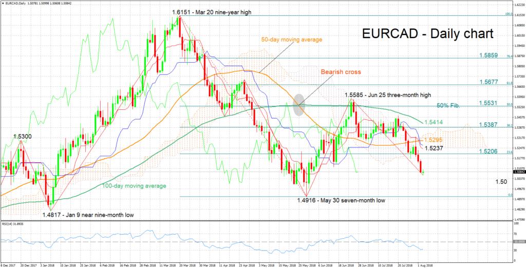 EUR/CAD 03/08/18   EconAlerts