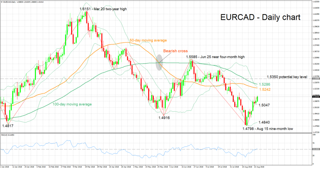 EUR/CAD 24/08/2018   EconAlerts