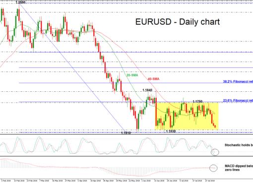 EUR/USD 06aug18 | EconAlerts