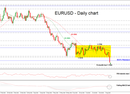 EUR/USD 13aug18 | EconAlerts