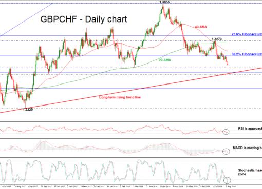 GBP/CHF 06/08/18   EconAlerts