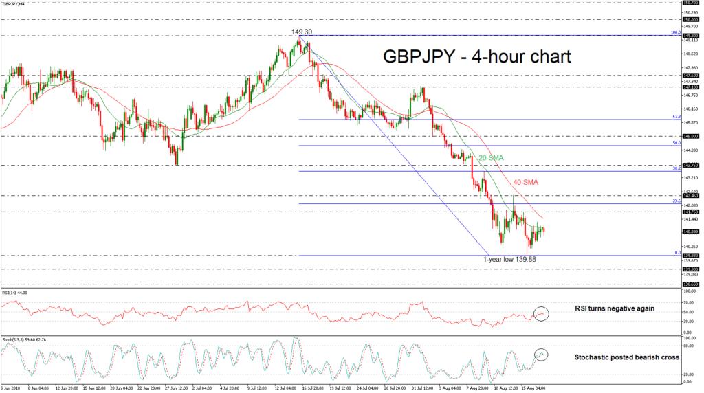 GBP/JPY 17/08/18   EconAlerts