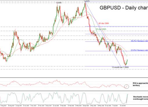 GBP/USD 21Aug18 | EconAlerts
