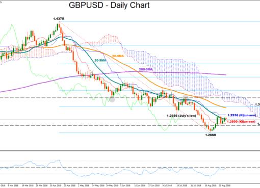 GBP/USD 28Aug18 | EconAlerts