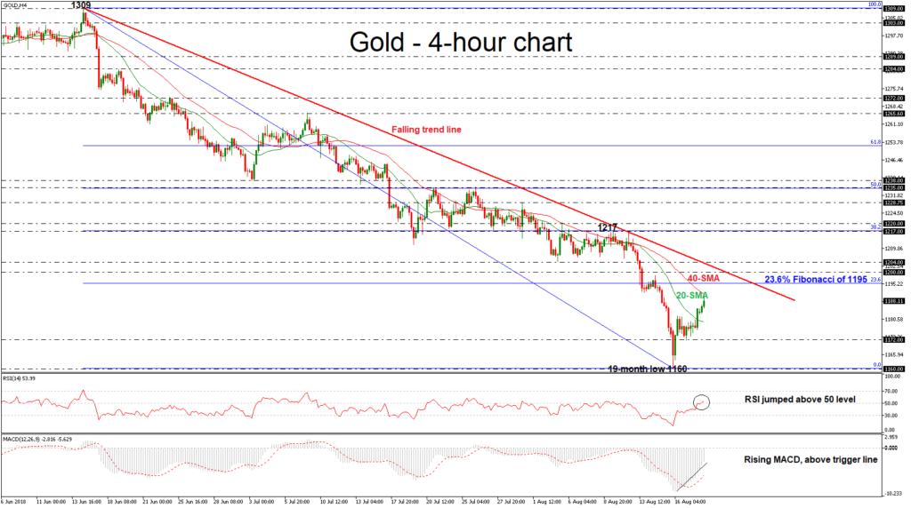 Gold 20/08/18   EconAlerts