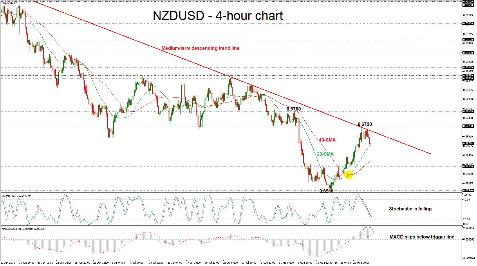 NZD/USD 23/08/18   EconAlerts