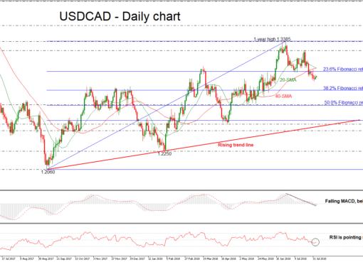 USD/CAD 03aug18 | EconAlerts
