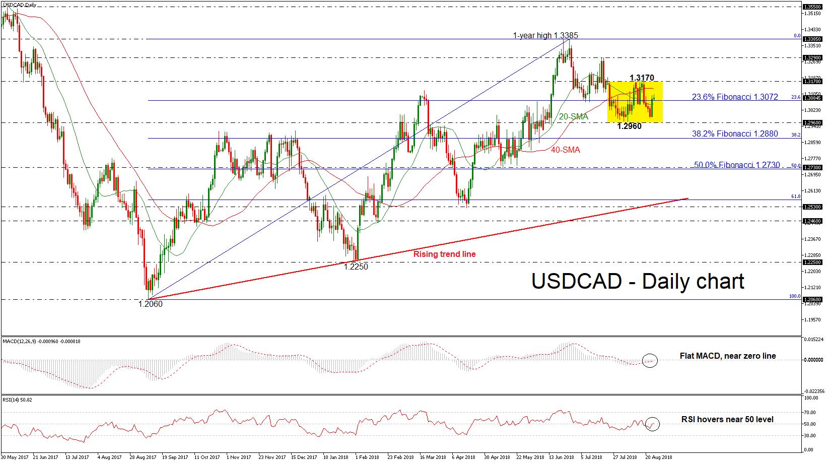 USD/CAD 24AUG18 | EconAlerts