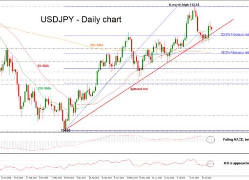 USD/JPY 02aug18 | EconAlerts