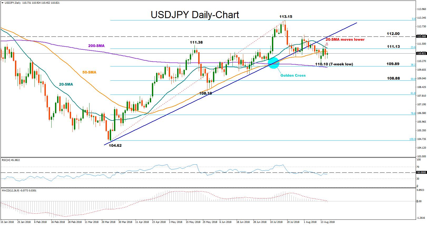 USD/JPY 16Aug18 | EconAlerts
