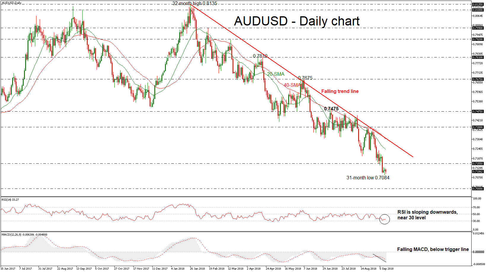 AUD/USD 12SEP18 | EconAlerts