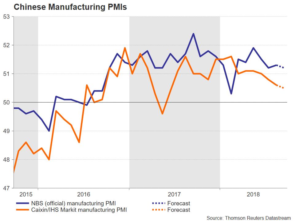 Chinese PMI | EconAlerts