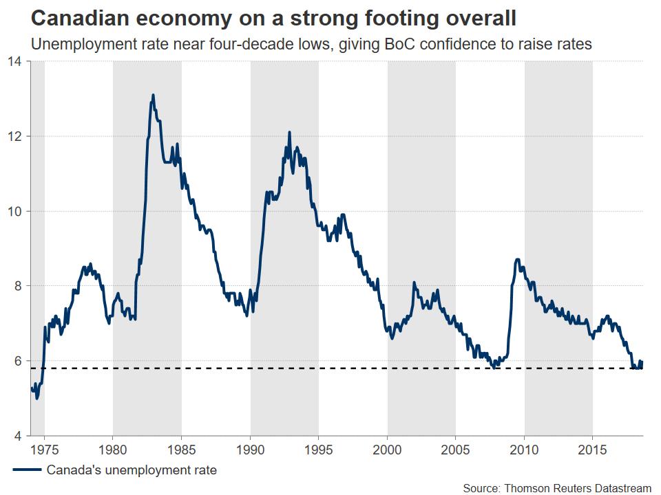 Canada Economy | EconAlerts