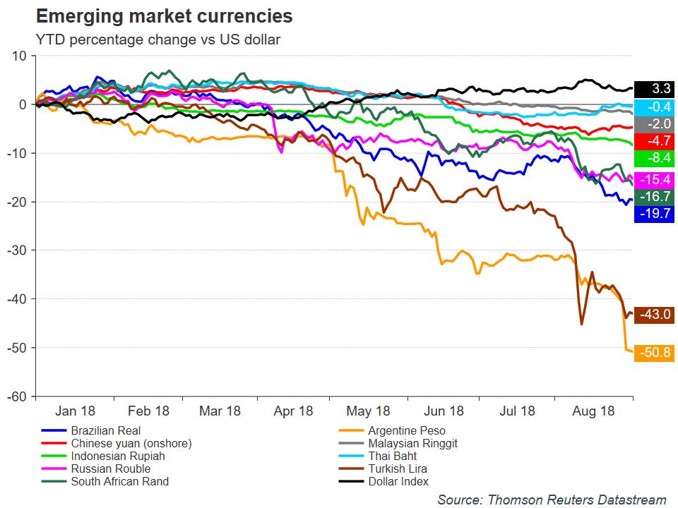 Emerging Market Currencies | EconAlerts
