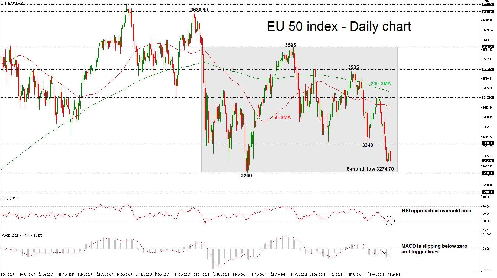 Euro Stoxx 50 11/09/18   EconAlerts
