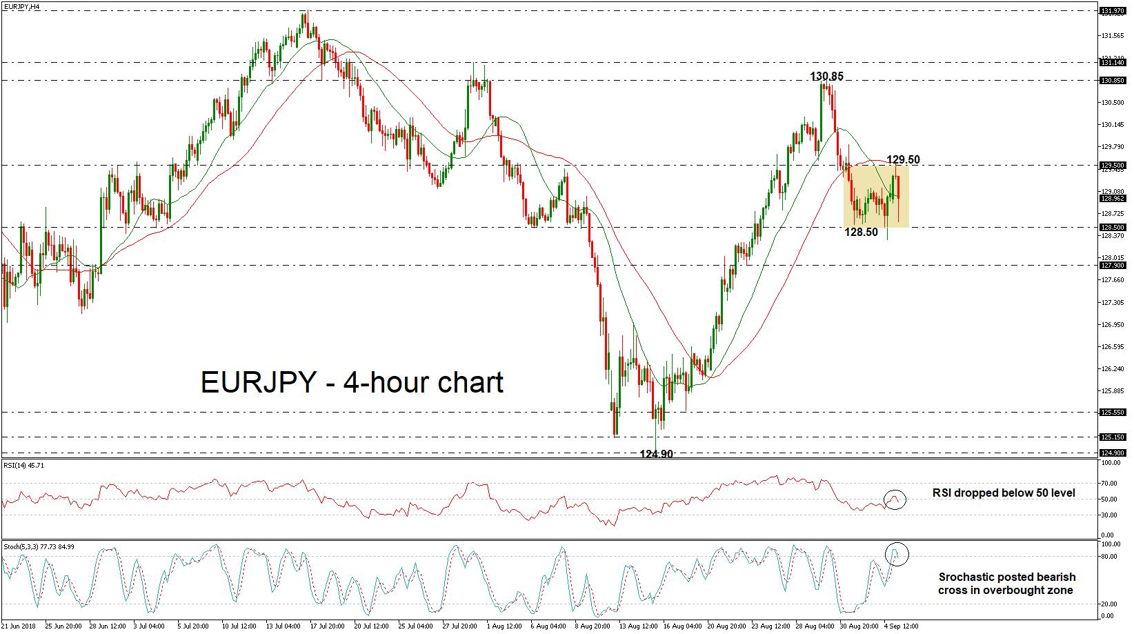 EUR/JPY 05/09/18   EconAlerts