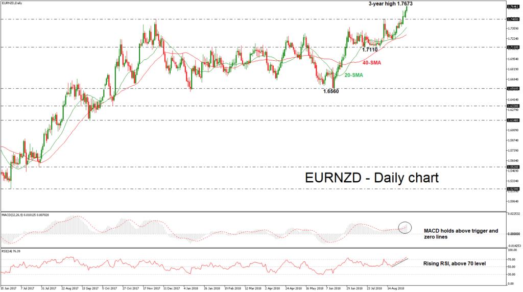 EUR/NZD 04/08/18 | EconAlerts