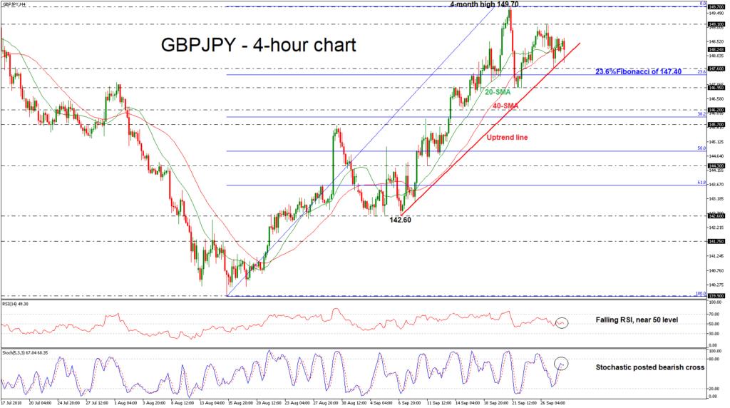 GBP/JPY 28/09/18   EconAlerts