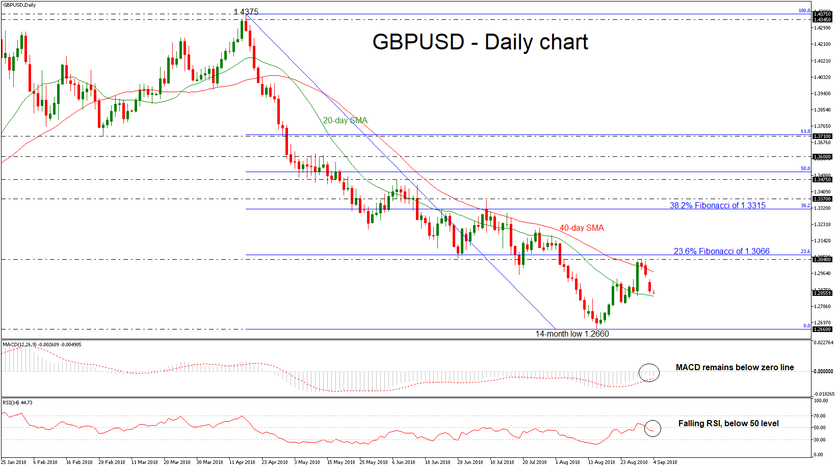 GBP/USD 04SEP18 | EconAlerts