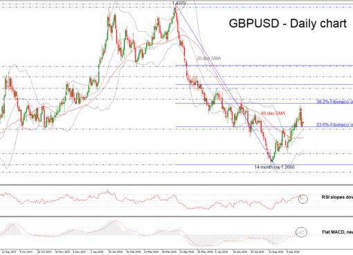 GBP/USD 25SEP18   EconAlerts