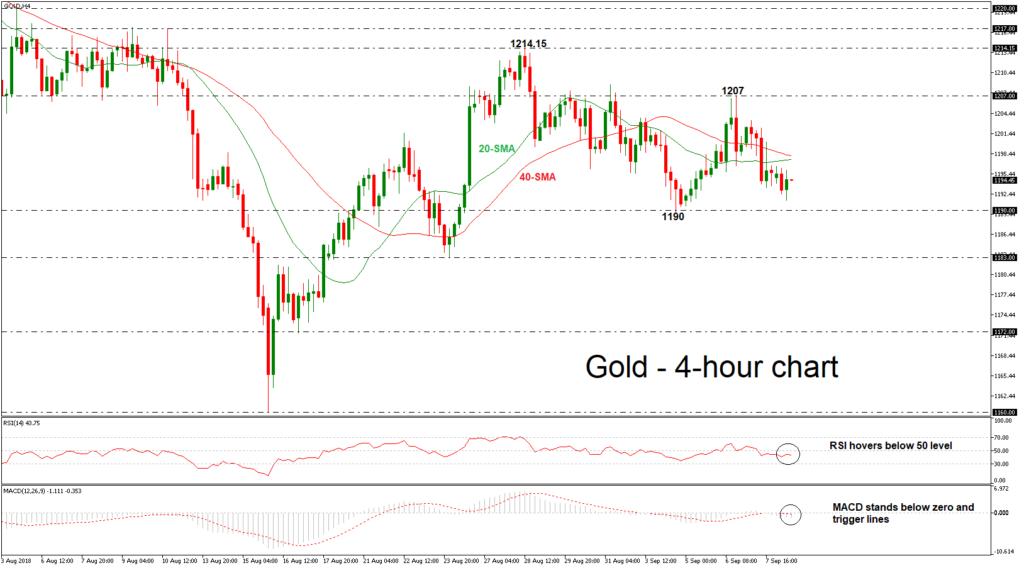 Gold 10/09/18   EconAlerts