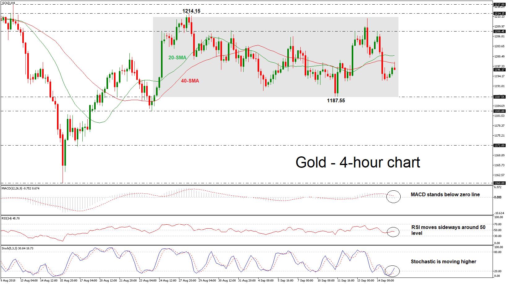 Gold 17/09/18 | EconAlerts