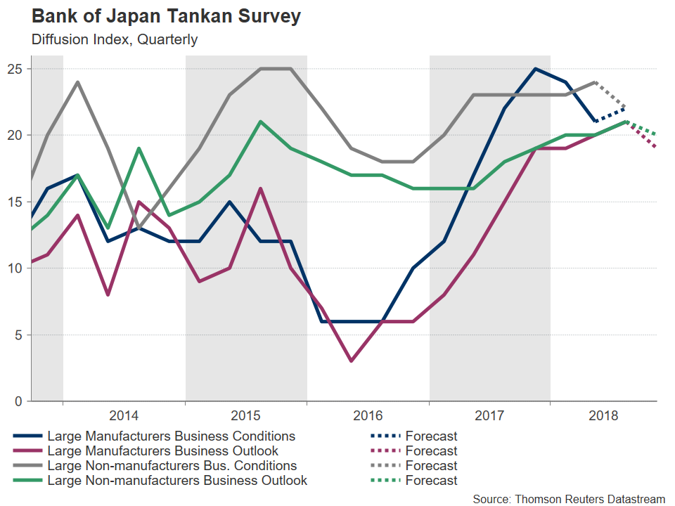 Bank of Japan Tankan Survey | EconAlerts