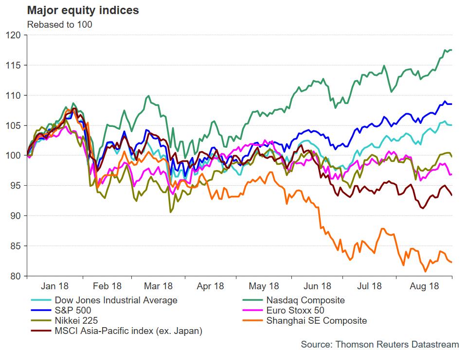 Major Equities | EconAlerts