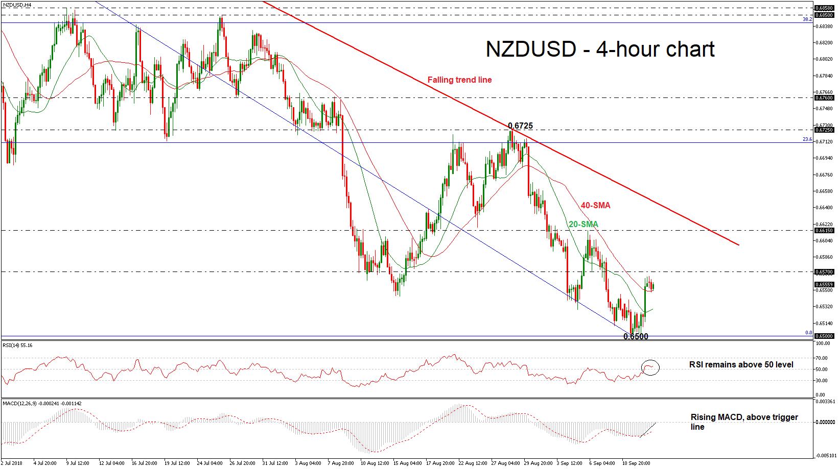 NZD/USD 13/09/18   EconAlerts