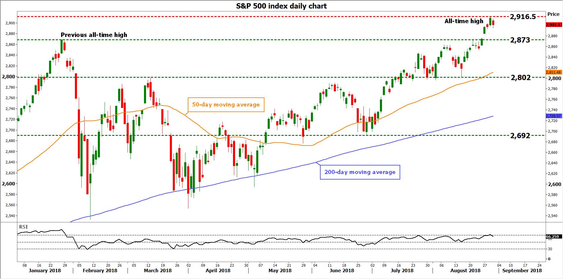 S&P 500 | EconAlerts