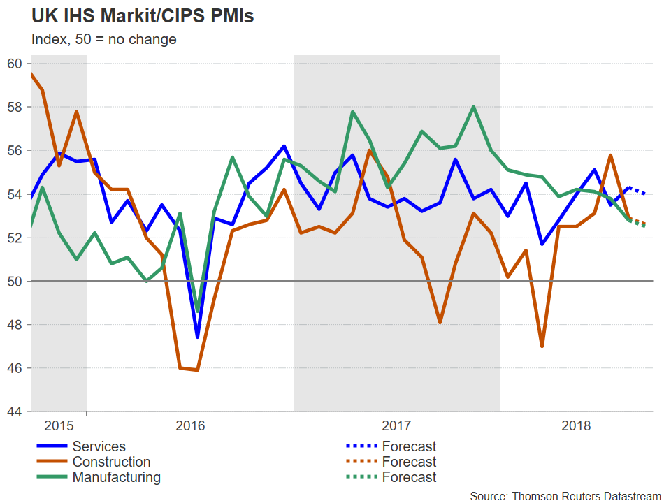 UK PMI | EconAlerts