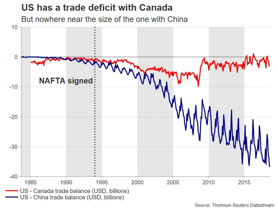 US Canada Trade | EconAlerts