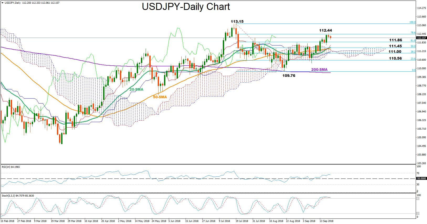 USD/JPY 20Sept18   EconAlerts