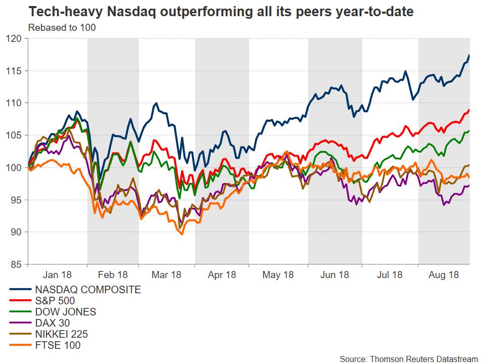major stock indices | EconAlerts