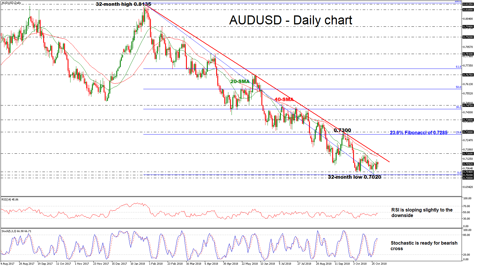 AUD/USD 31Oct | EconAlerts