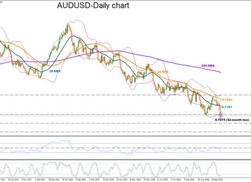 AUD/USD 4 Oct 18 | EconAlerts