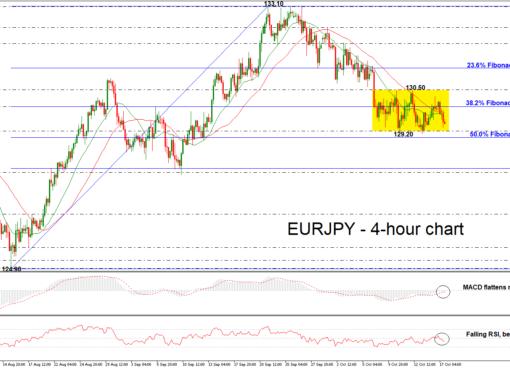 EUR/JPY 17/10/2018   EconAlerts